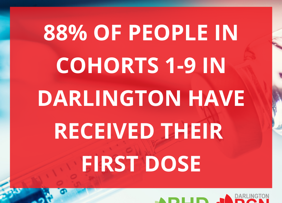88% of people in cohort 1-9 in Darlington have received their first dose